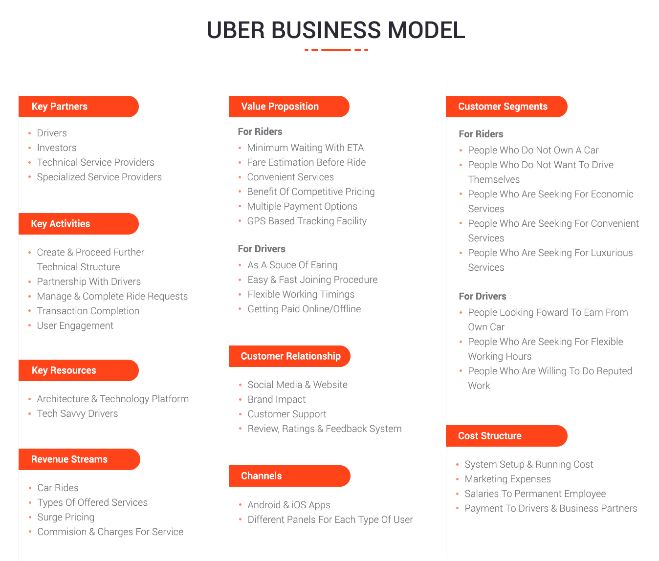 know how uber works with uber business model and revenue